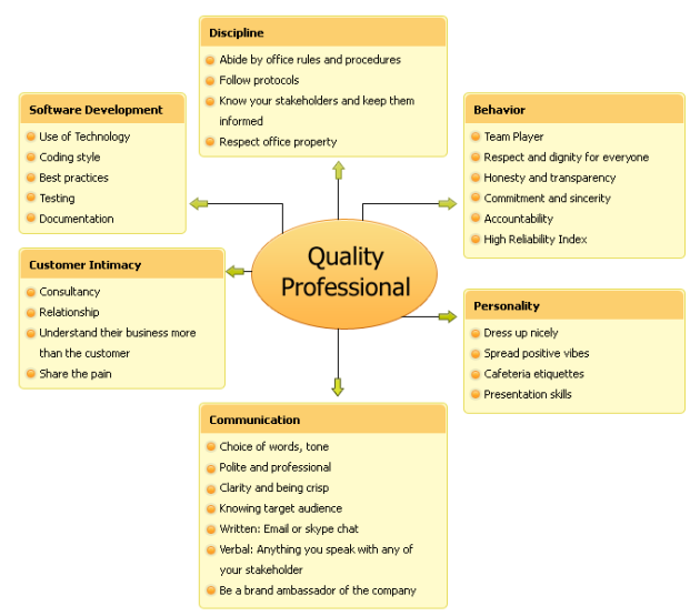 Quality of life scenario essay